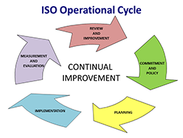 ISO Operational Cycle